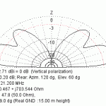Diagramme rayonnement Verticale sur 21 MHz