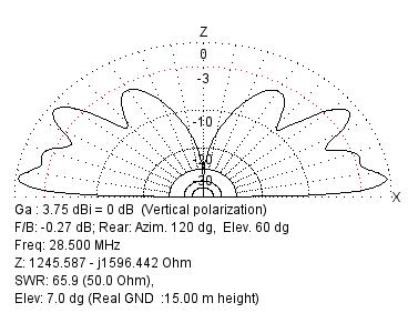 Diagramme rayonnement Verticale sur 28 MHz