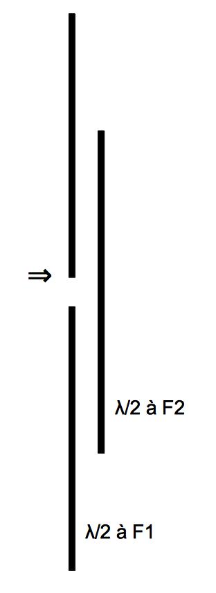 Antenne dipole à résonateur couplé
