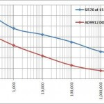 Si570 ou DDS, le dilemne de G0UPL - Partie 2