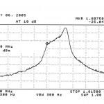 IC751A Puissance moyenne distribuée sur un signal USB avec compression par W8JI