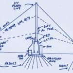 Articles sur les antennes bandes-basses chez WA2WVL