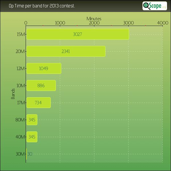 QScope : temps de trafic par bande