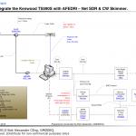 Connecter un Kenwood TS-590s et un SDR AFEDRI avec Net SDR et CW Skimmer