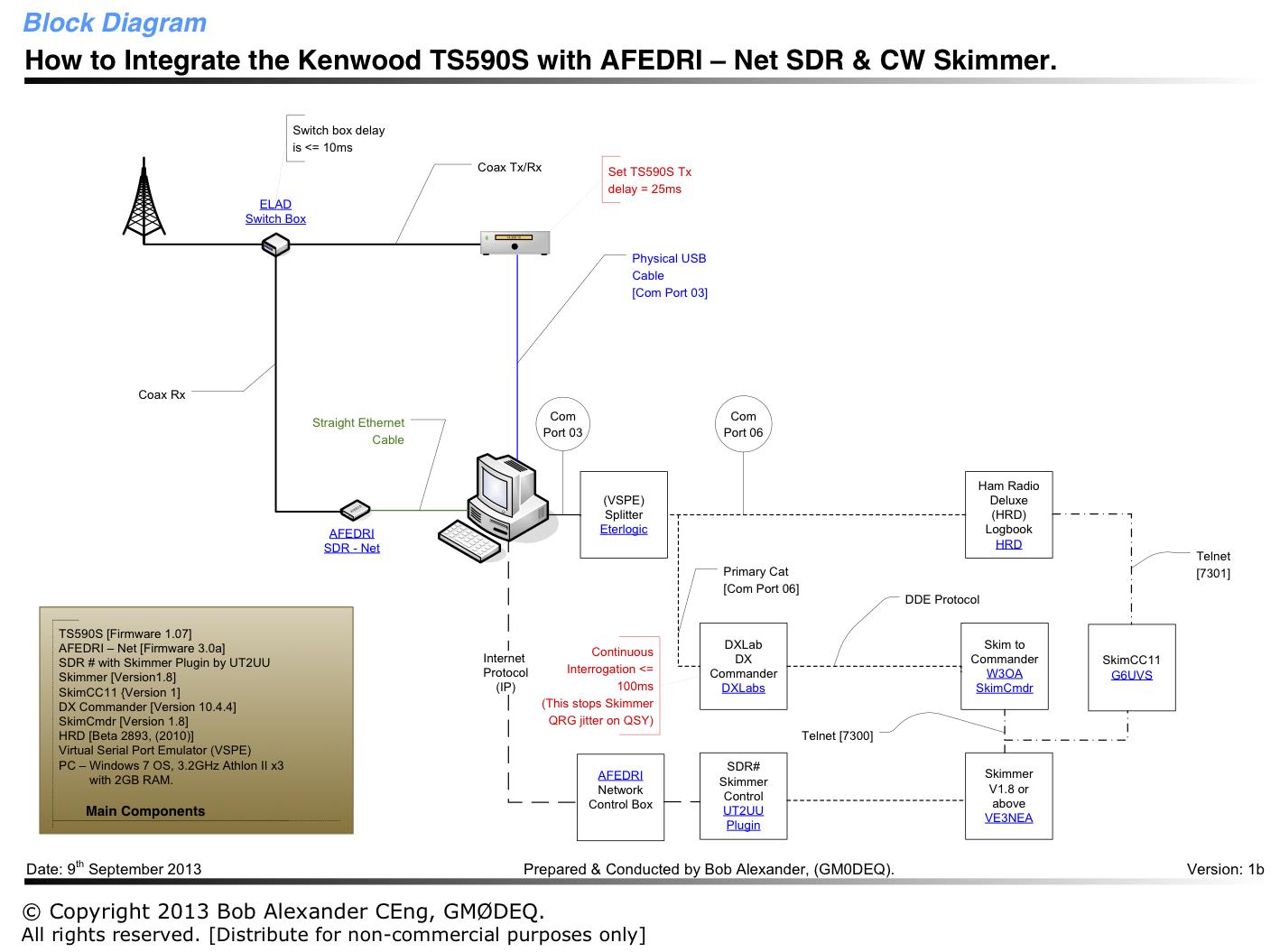 Schéma connexion TS590s et AFEDRI par GM0DEQ
