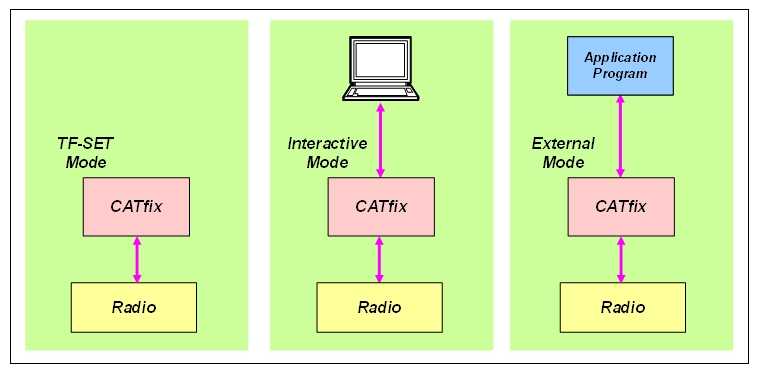 CATfix modes de fonctionnement G3NRW