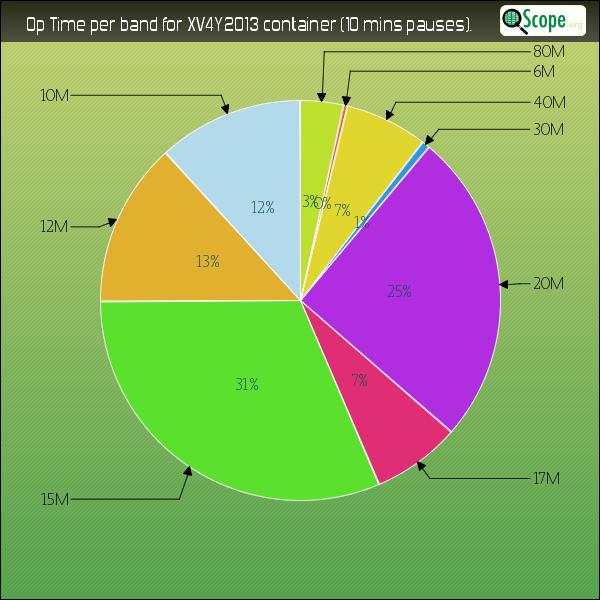 Statistique Temps de Trafic QScope