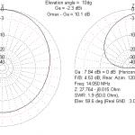 Diagramme de gain antenne Moxon pour 20m à 3m au dessus du sol
