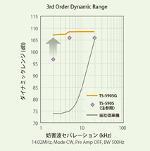 Kenwood TS-590G Dynamic Range