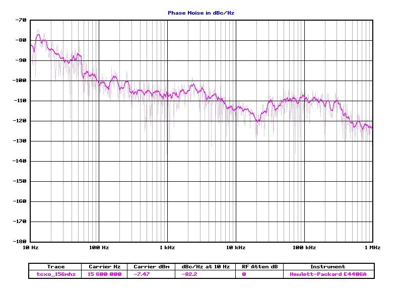 Bruit de phase TCXO TS-590s par YU7WL