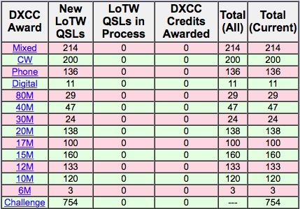 DXCC XV4Y 29 janvier 2015 LotW