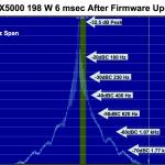 Pureté spectrale du Yaesu FTdx-5000 en émission par K9YC