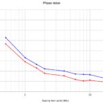 Essai comparatif MS5351M et Si5351A